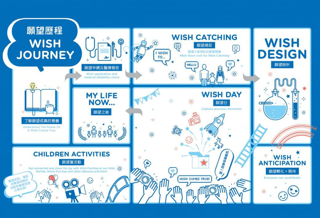 wish-journey
